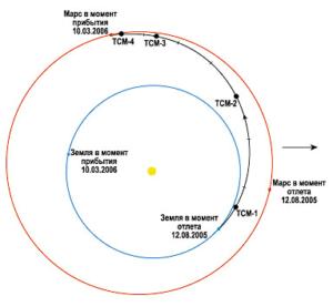 Марсианский разведчик